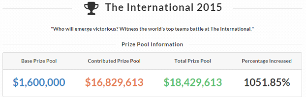 Tracking de la contribution de la communauté E-sport pour The International 2015