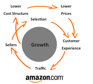 amazon-growth-circle