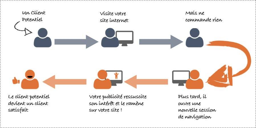 Comprendre le retargeting
