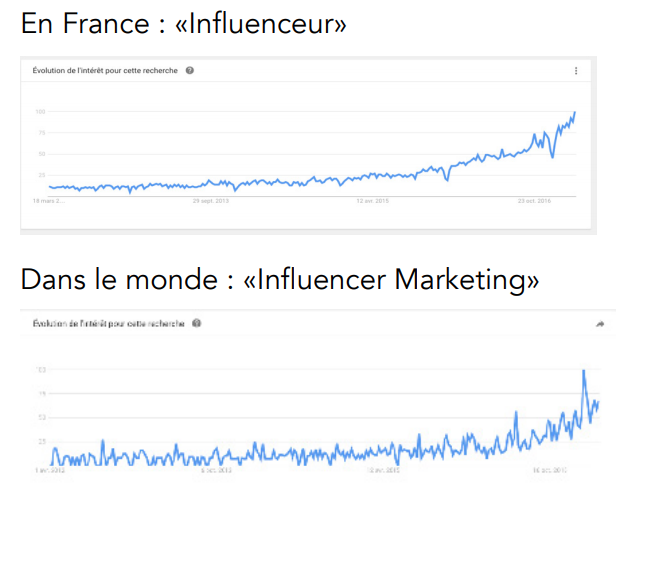 influenceur-google-trends